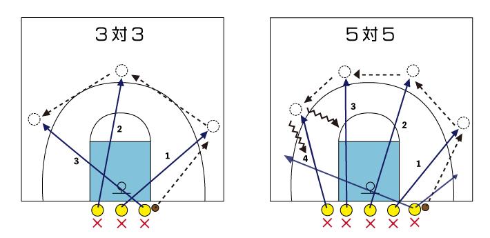 3on3と5on5の図解